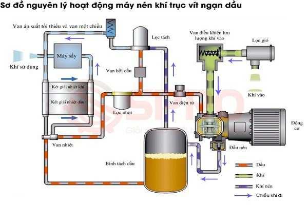 Công dụng của bộ lọc khí nén