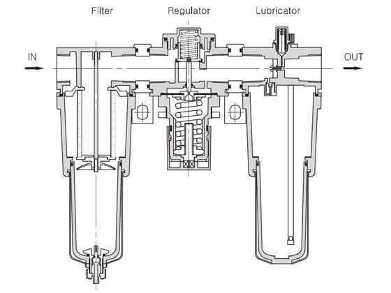 Nguyên lý hoạt động của bộ lọc khí